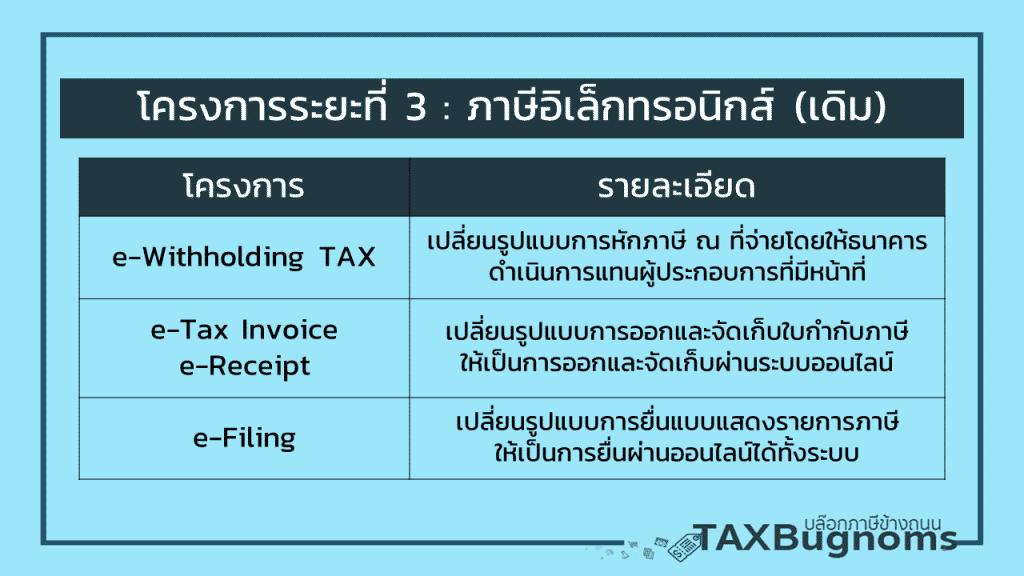 นโยบายลดการใช้เอกสารภาษี