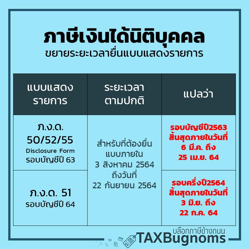 รอบระยะเวลาบัญชี กรณีได้รับสิทธิ์ขยายเวลายื่นภาษี 2564 สำหรับนิติบุคคล