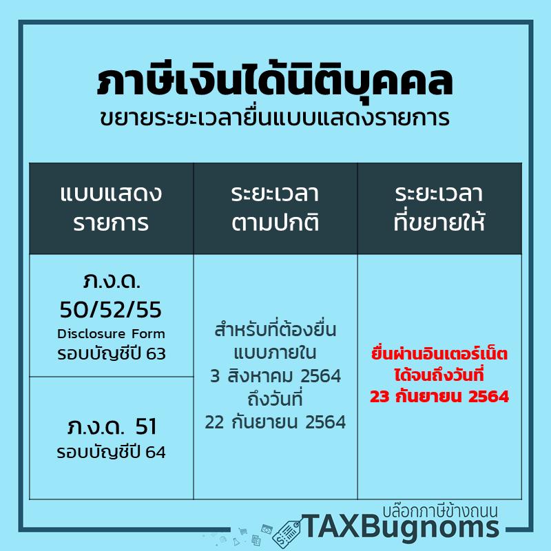 ตารางเลื่อนยื่นภาษี 2564 สำหรับมาตรการขยายเวลายื่นภาษีเงินได้นิติบุคคลปี 2563 และภาษีเงินได้นิติบุคคลครึงปี 2564